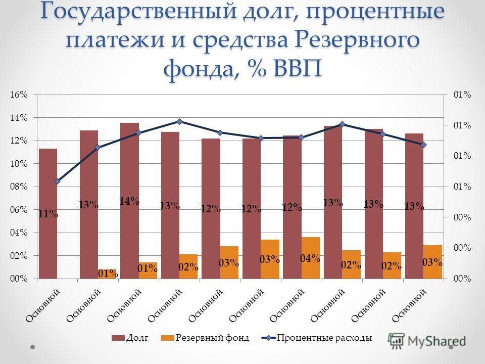 Государственный долг, процентные платежи и средства Резервного фонда, % ВВП