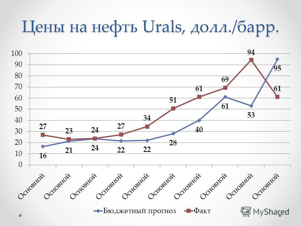 Цены на нефть Urals, долл./барр.
