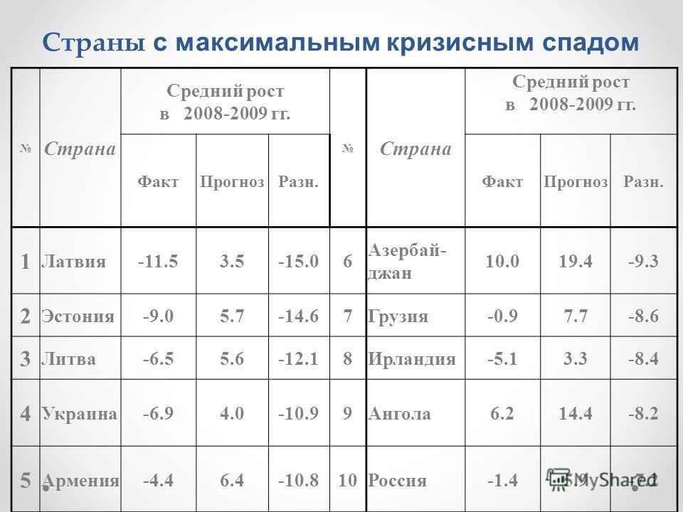 Страны с максимальным кризисным спадом Страна Средний рост в 2008-2009 гг. Страна Средний рост в 2008-2009 гг. ФактПрогнозРазн.ФактПрогнозРазн. 1 Латвия-11.53.5-15.06 Азербай- джан 10.019.4-9.3 2 Эстония-9.05.7-14.67Грузия-0.97.7-8.6 3 Литва-6.55.6-1