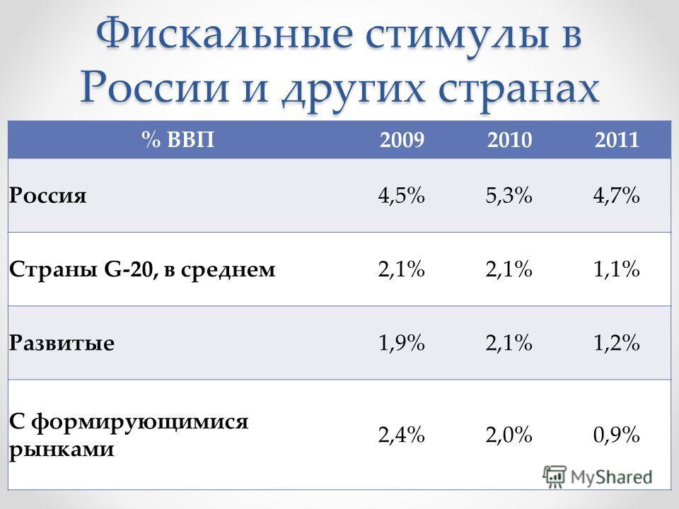 Фискальные стимулы в России и других странах % ВВП200920102011 Россия4,5%5,3%4,7% Страны G-20, в среднем2,1% 1,1% Развитые1,9%2,1%1,2% С формирующимися рынками 2,4%2,0%0,9%