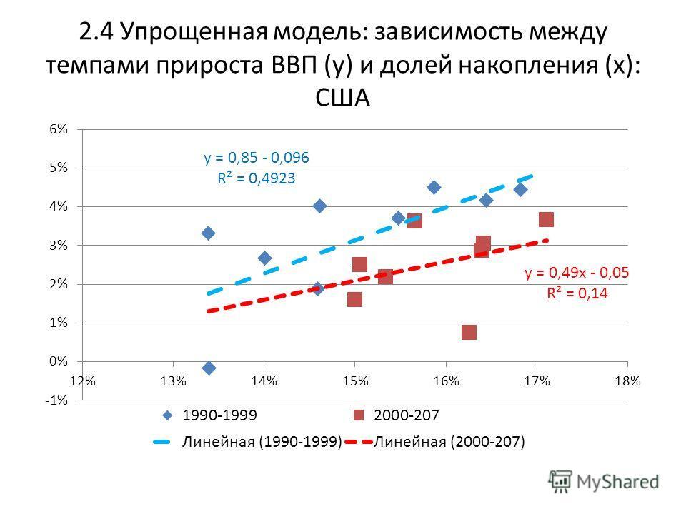 2.4 Упрощенная модель: зависимость между темпами прироста ВВП (y) и долей накопления (x): США