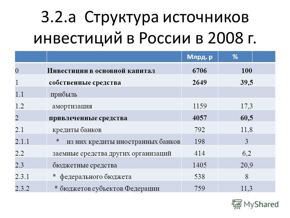 3.2.а Структура источников инвестиций в России в 2008 г. Млрд. р% 0Инвестиции в основной капитал6706100 1 собственные средства264939,5 1.1прибыль 1.2 амортизация115917,3 2 привлеченные средства405760,5 2.1 кредиты банков79211,8 2.1.1 * из них кредиты