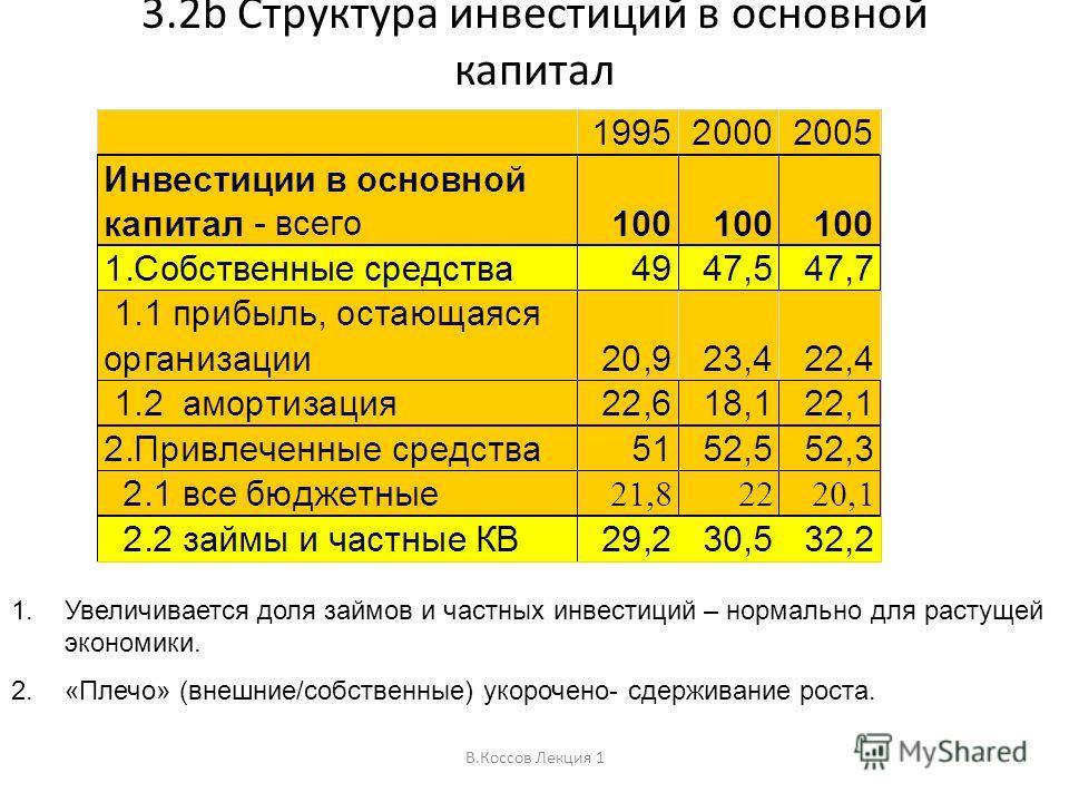 В.Коссов Лекция 1 3.2b Структура инвестиций в основной капитал 1.Увеличивается доля займов и частных инвестиций – нормально для растущей экономики. 2.«Плечо» (внешние/собственные) укорочено- сдерживание роста.
