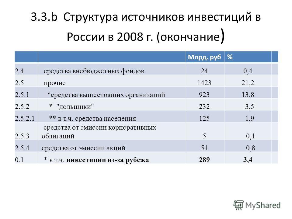 3.3.b Структура источников инвестиций в России в 2008 г. (окончание ) Млрд. руб% 2.4 средства внебюджетных фондов240,4 2.5 прочие142321,2 2.5.1 *средства вышестоящих организаций92313,8 2.5.2 *