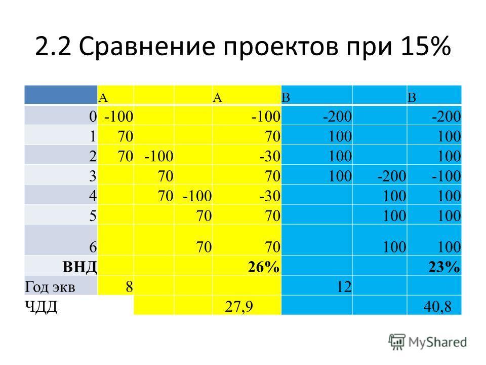 2.2 Сравнение проектов при 15% A AB B 0-100 -200 170 100 270-100 -30100 3 70 100-200-100 4 70-100-30 100 5 70 100 6 70 100 ВНД 26%23% Год экв812 ЧДД 27,9 40,8