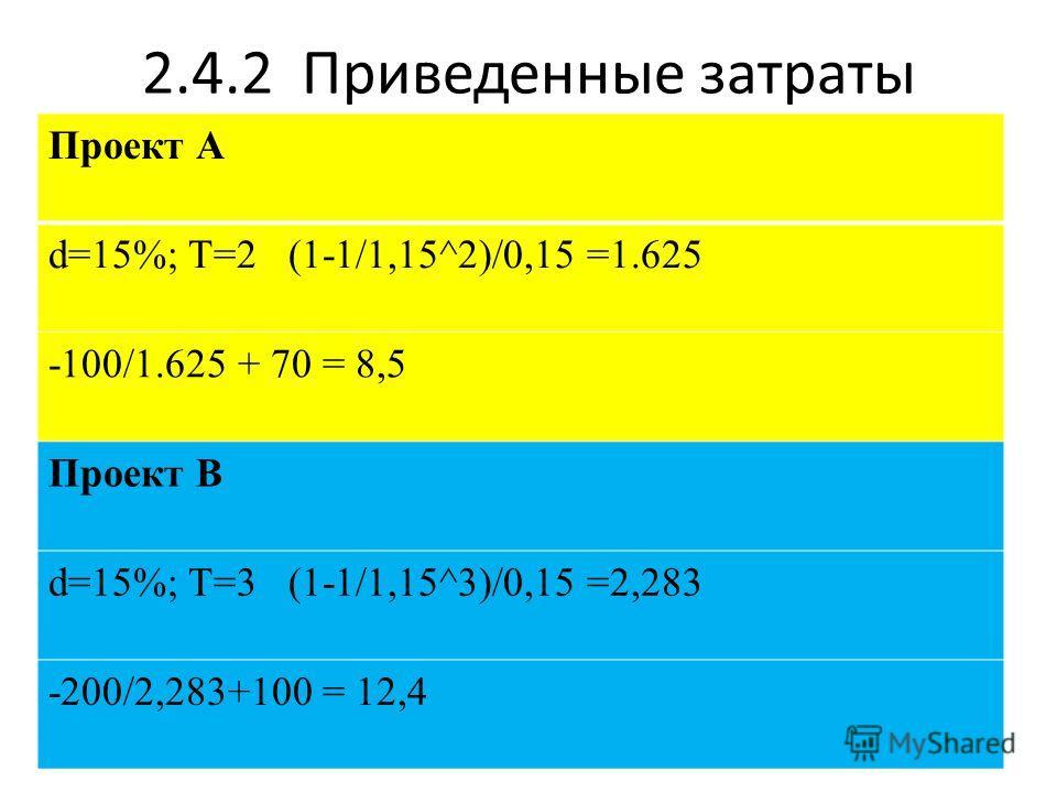 2.4.2 Приведенные затраты Проект А d=15%; T=2 (1-1/1,15^2)/0,15 =1.625 -100/1.625 + 70 = 8,5 Проект В d=15%; T=3 (1-1/1,15^3)/0,15 =2,283 -200/2,283+100 = 12,4