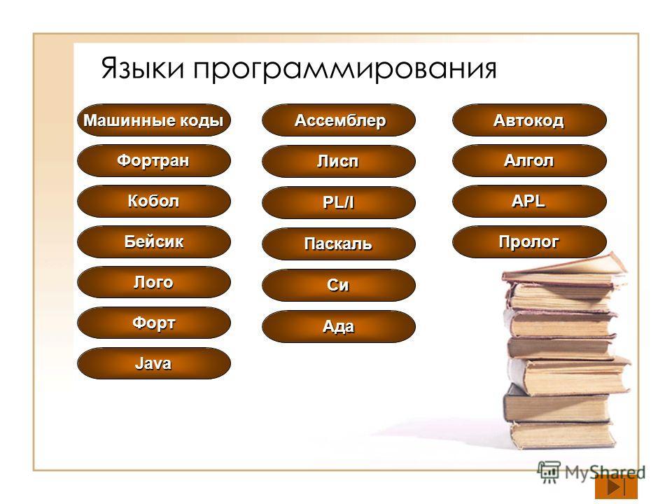 Языки программирования Машинные коды Машинные коды Ассемблер Ассемблер Фортран Бейсик Паскаль Лисп Алгол Кобол PL/I APL Лого Пролог Си Ада Форт Автокод Java