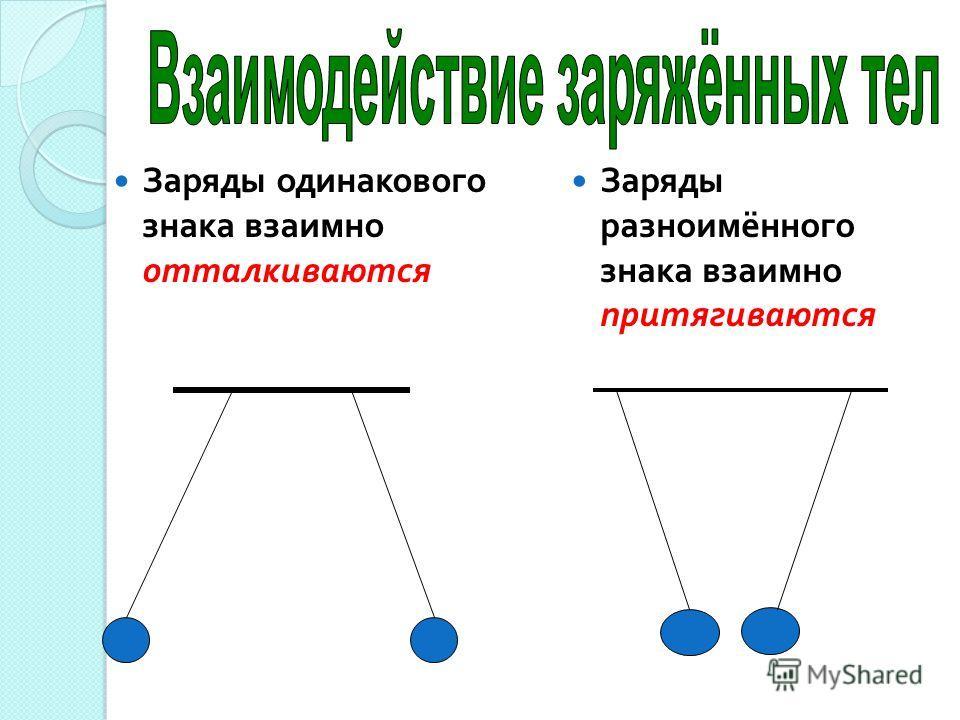 Заряды одинакового знака взаимно отталкиваются Заряды разноимённого знака взаимно притягиваются