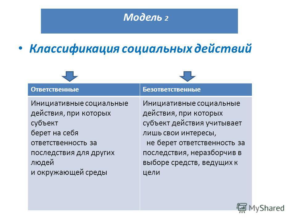 Классификация социальных действий Модель 2 ОтветственныеБезответственные Инициативные социальные действия, при которых субъект берет на себя ответственность за последствия для других людей и окружающей среды Инициативные социальные действия, при кото