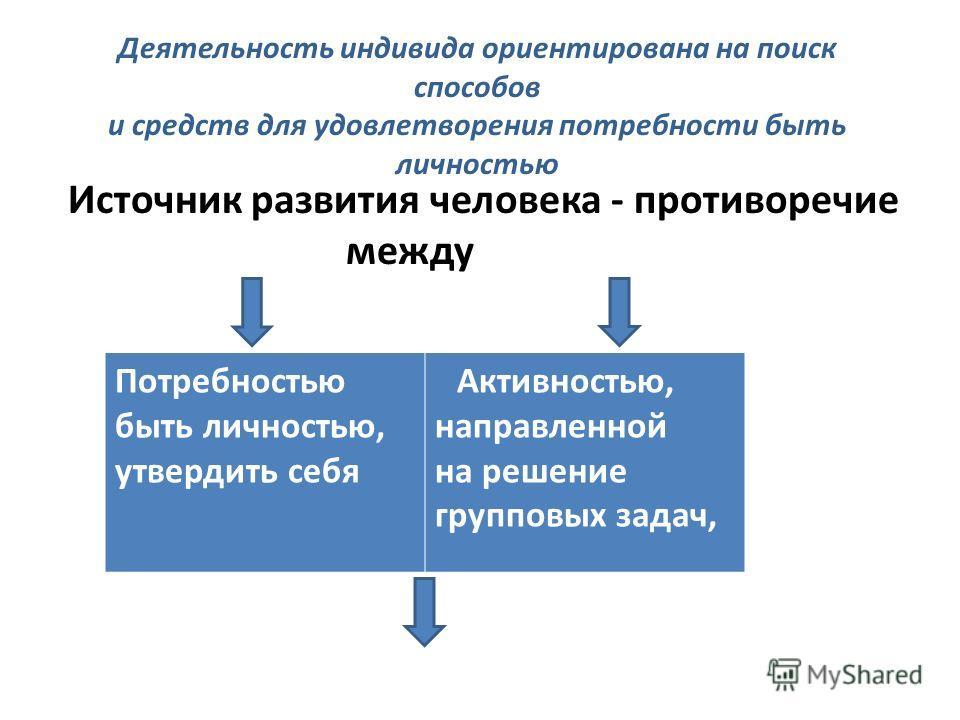 Деятельность индивида ориентирована на поиск способов и средств для удовлетворения потребности быть личностью Источник развития человека - противоречие между Потребностью быть личностью, утвердить себя Активностью, направленной на решение групповых з