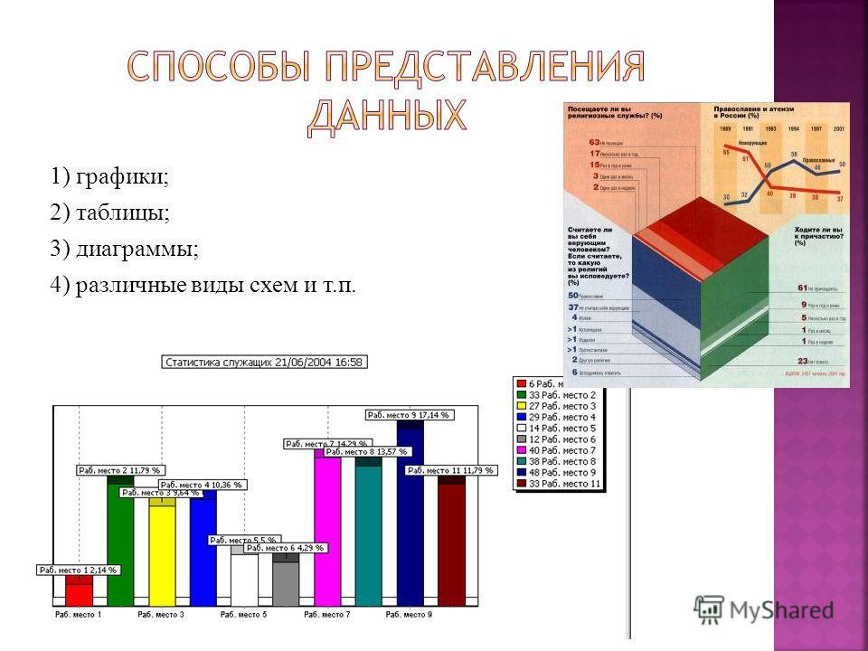 1) графики; 2) таблицы; 3) диаграммы; 4) различные виды схем и т.п.