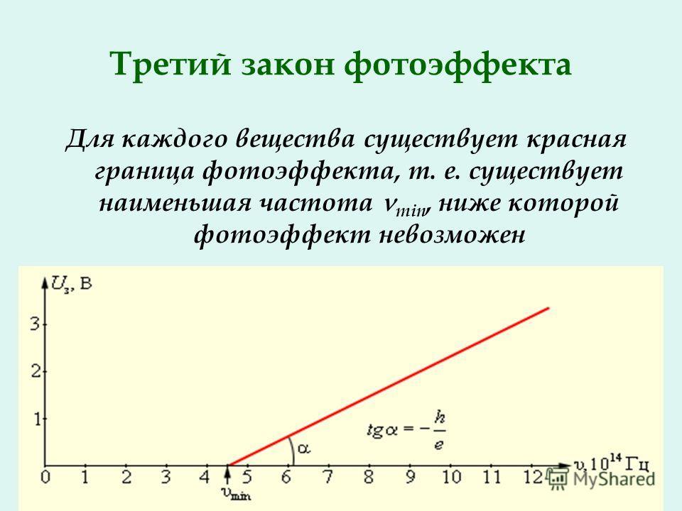 Третий закон фотоэффекта Для каждого вещества существует красная граница фотоэффекта, т. е. существует наименьшая частота min, ниже которой фотоэффект невозможен