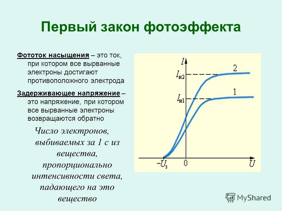 Первый закон фотоэффекта Фототок насыщения – это ток, при котором все вырванные электроны достигают противоположного электрода Задерживающее напряжение – это напряжение, при котором все вырванные электроны возвращаются обратно Число электронов, выбив