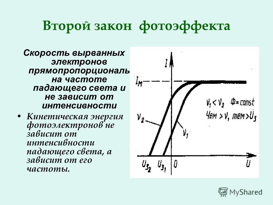 Второй закон фотоэффекта Скорость вырванных электронов прямопропорциональ на частоте падающего света и не зависит от интенсивности Кинетическая энергия фотоэлектронов не зависит от интенсивности падающего света, а зависит от его частоты.