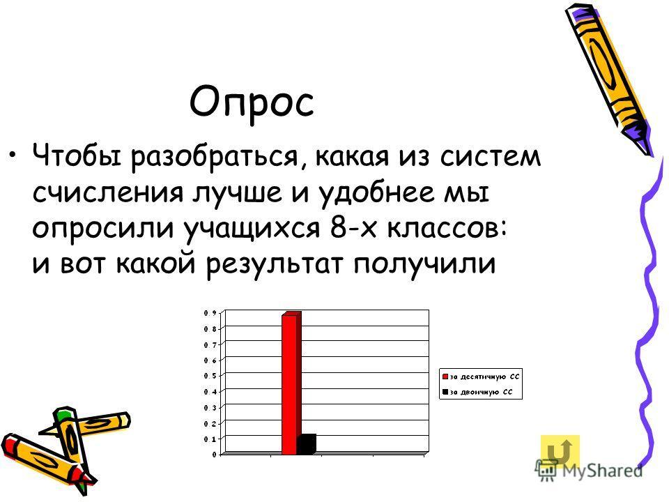 Опрос Чтобы разобраться, какая из систем счисления лучше и удобнее мы опросили учащихся 8-х классов: и вот какой результат получили