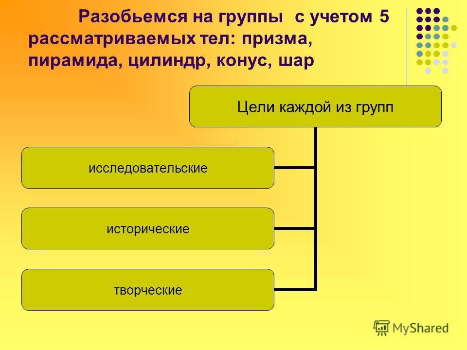 Разобьемся на группы с учетом 5 рассматриваемых тел: призма, пирамида, цилиндр, конус, шар Цели каждой из групп исследовательские исторические творческие