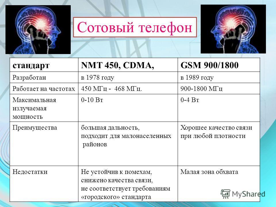 Сотовый телефон стандартNMT 450, CDMA,GSM 900/1800 Разработанв 1978 годув 1989 году Работает на частотах450 МГц - 468 МГц.900-1800 МГц Максимальная излучаемая мощность 0-10 Вт0-4 Вт Преимуществабольшая дальность, подходит для малонаселенных районов Х