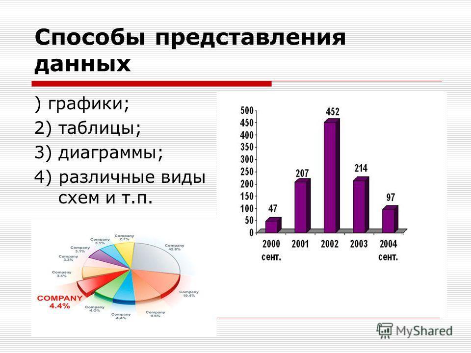 Способы представления данных ) графики; 2) таблицы; 3) диаграммы; 4) различные виды схем и т.п.