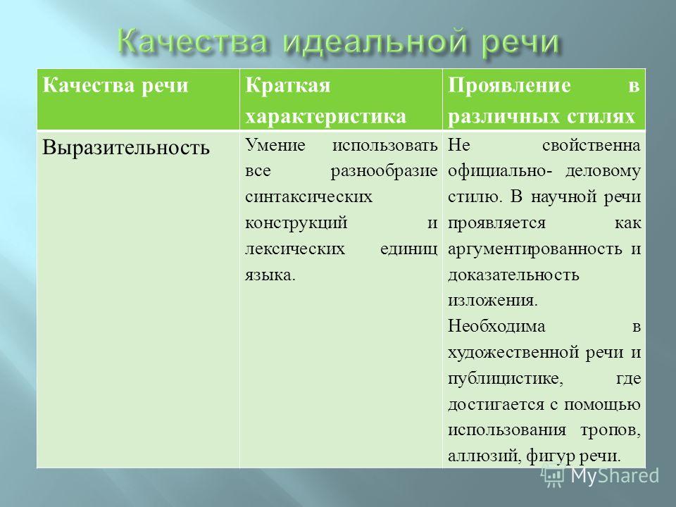 Качества речи Краткая характеристика Проявление в различных стилях Выразительность Умение использовать все разнообразие синтаксических конструкций и лексических единиц языка. Не свойственна официально- деловому стилю. В научной речи проявляется как а