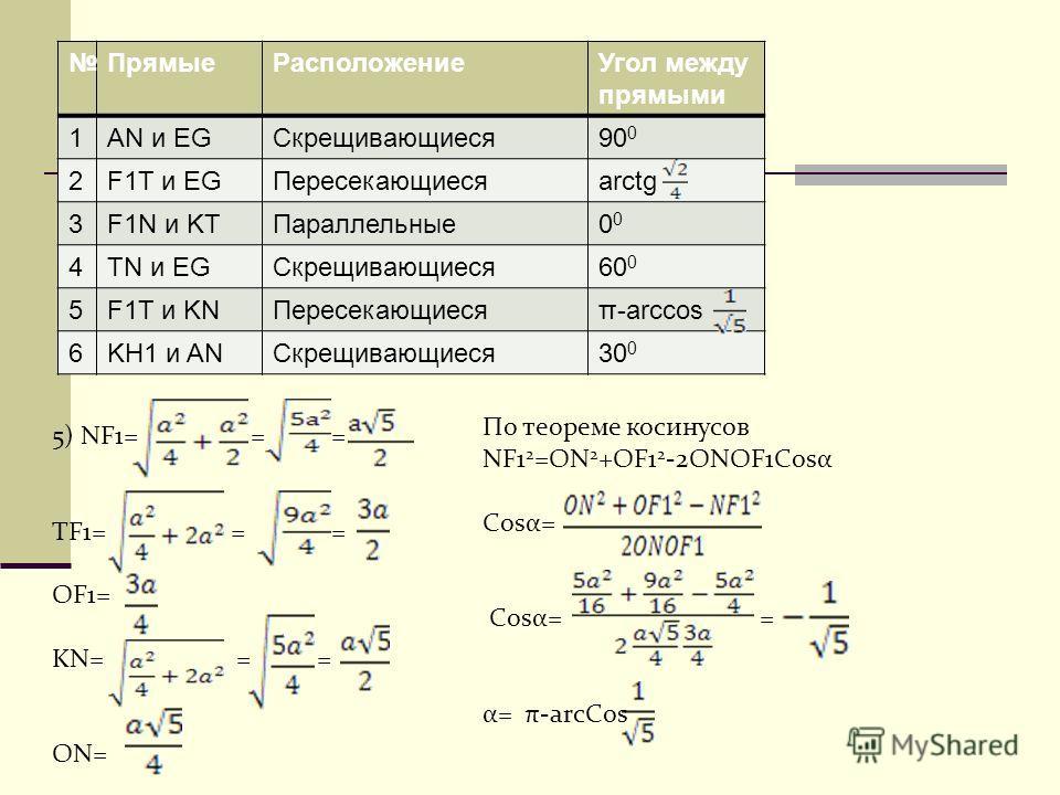 ПрямыеРасположениеУгол между прямыми 1AN и EGСкрещивающиеся90 0 2F1T и EGПересекающиесяarctg 3F1N и KTПараллельные0 4TN и EGСкрещивающиеся60 0 5F1T и KNПересекающиесяπ-arccos 6KH1 и ANСкрещивающиеся30 0 5) NF1= = = TF1= = = OF1= KN= = = ON= По теорем