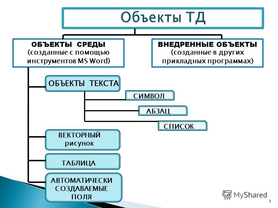 3 ОБЪЕКТЫ СРЕДЫ (созданные с помощью инструментов MS Word) ВНЕДРЕННЫЕ ОБЪЕКТЫ (созданные в других прикладных программах) ОБЪЕКТЫ ТЕКСТА СИМВОЛ АБЗАЦ СПИСОК ВЕКТОРНЫЙ рисунок ТАБЛИЦА АВТОМАТИЧЕСКИ СОЗДАВАЕМЫЕ ПОЛЯ