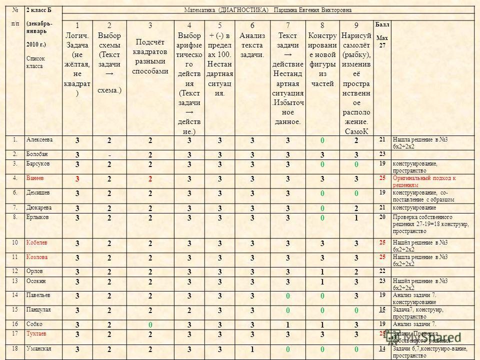 п/п 2 класс Б (декабрь- январь 2010 г.) Список класса Математика (ДИАГНОСТИКА) Паршина Евгения Викторовна 1 Логич. Задача (не жёлтая, не квадрат ) 2 Выбор схемы (Текст задачи схема.) 3 Подсчёт квадратов разными способами 4 Выбор арифме тическо го дей