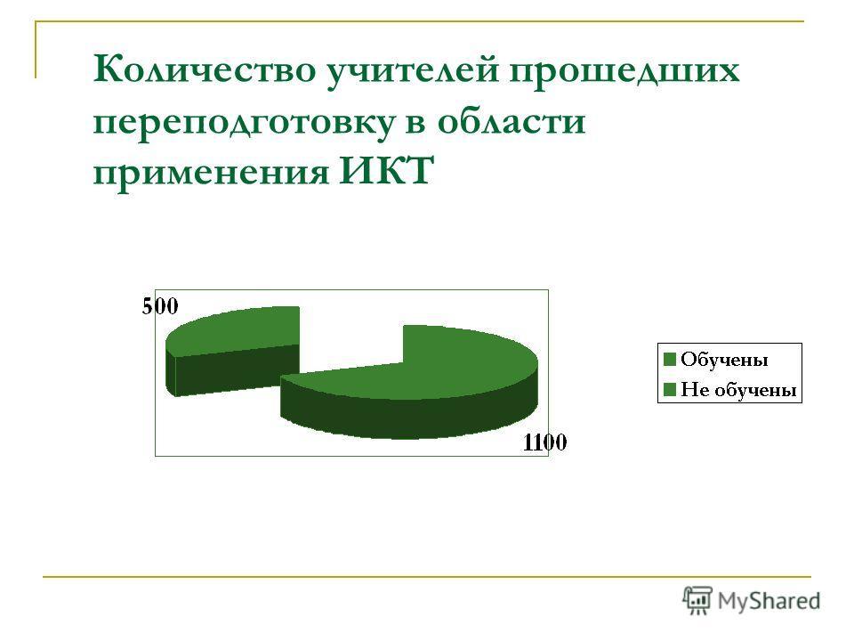 Количество учителей прошедших переподготовку в области применения ИКТ