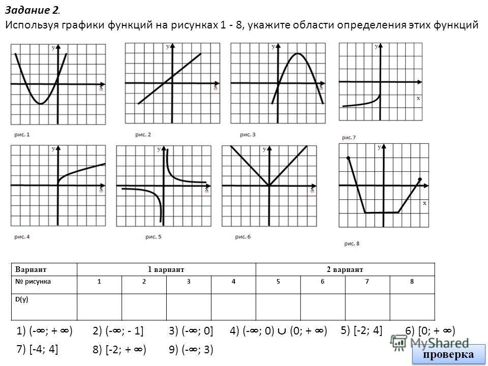Задание 2. Используя графики функций на рисунках 1 - 8, укажите области определения этих функций Вариант1 вариант2 вариант рисунка12345678 D(у) 1) (- ; + )2) (- ; - 1]3) (- ; 0]4) (- ; 0) (0; + ) 5) [-2; 4] 6) [0; + ) 8) [-2; + ) 7) [-4; 4] 9) (- ; 3