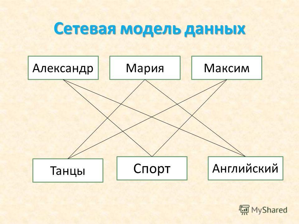 Сетевая модель данных АлександрМария Английский Спорт Танцы Максим