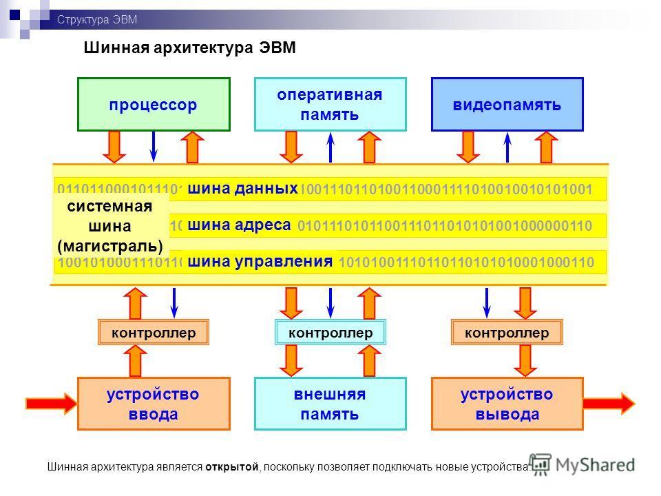устройство вывода внешняя память устройство ввода Структура ЭВМ цифровая информация оперативная память процессор АЛУУУ Классическая архитектура ЭВМ (архитектура фон-Неймана) По мере развития ЭВМ классическая архитектура претерпела существенные усовер