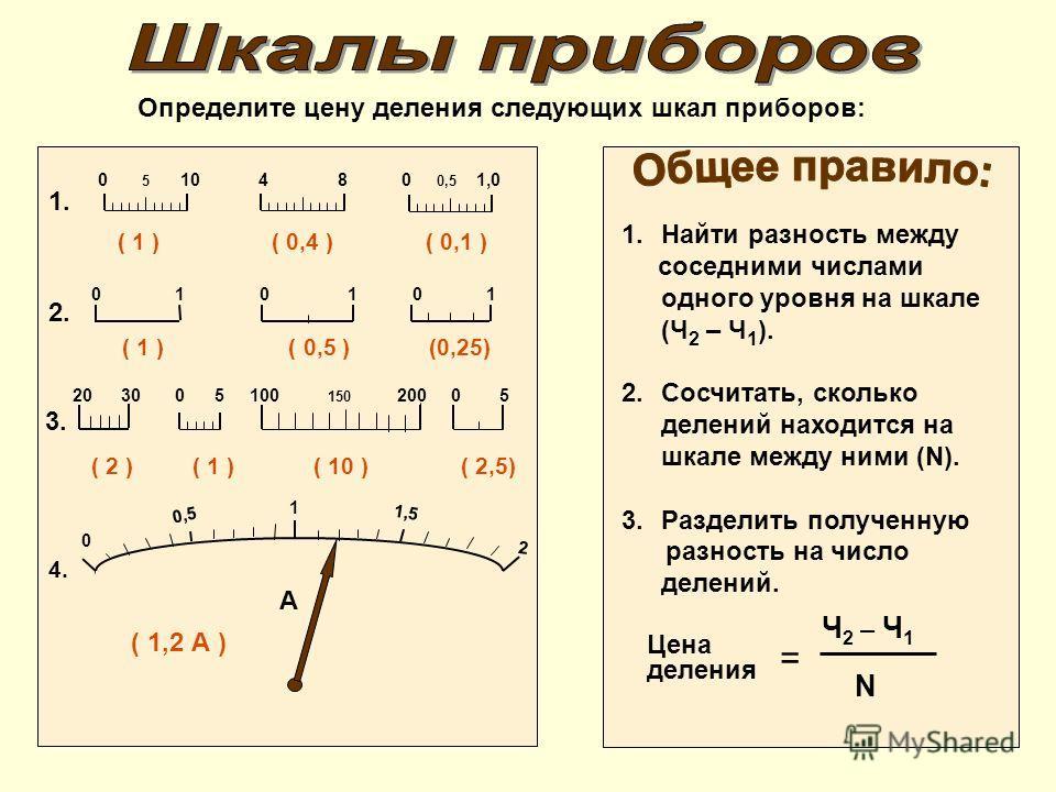 = Ч 2 – Ч 1 N Цена деления Определите цену деления следующих шкал приборов: 1.Найти разность между соседними числами одного уровня на шкале (Ч 2 – Ч 1 ). 2.Сосчитать, сколько делений находится на шкале между ними (N). 3.Разделить полученную разность