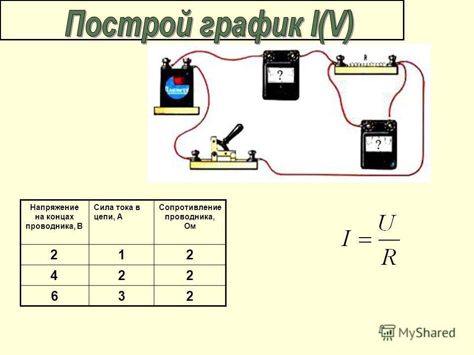 Напряжение на концах проводника, В Сила тока в цепи, А Сопротивление проводника, Ом 212 422 632