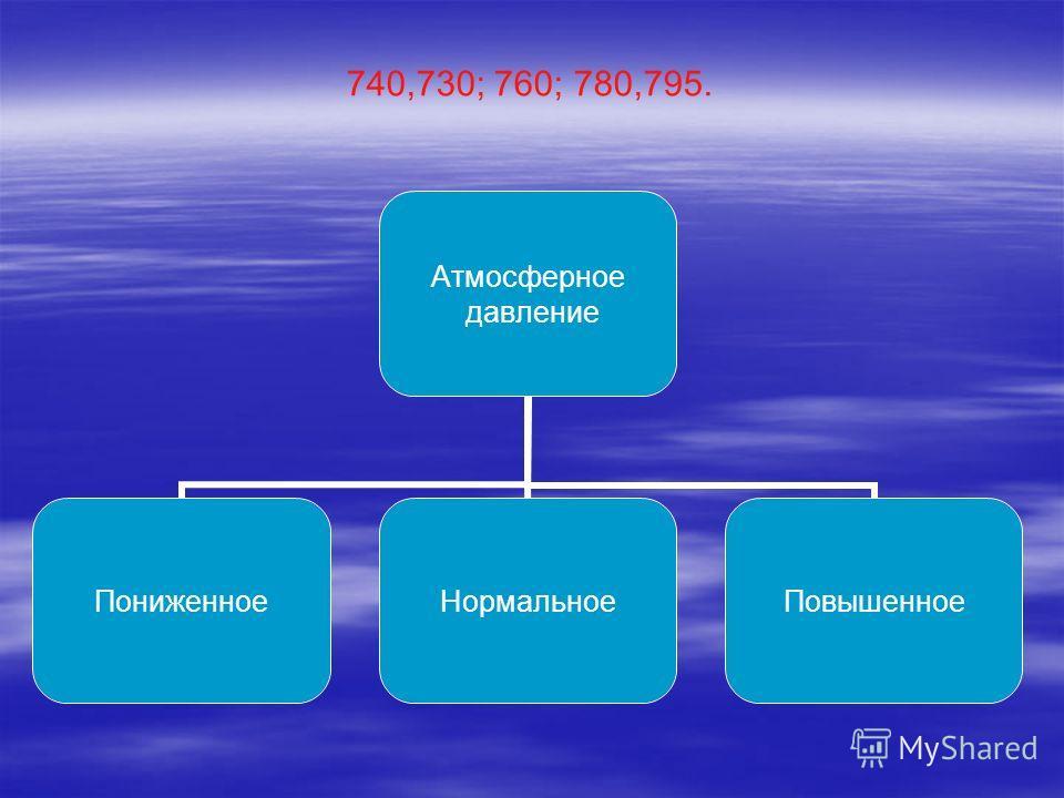 740,730; 760; 780,795. Атмосферное давление ПониженноеНормальноеПовышенное