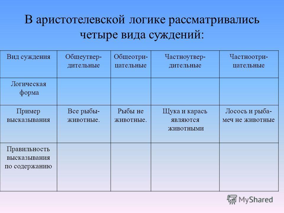 Задание Разобрать примеры в таблице. Образец: