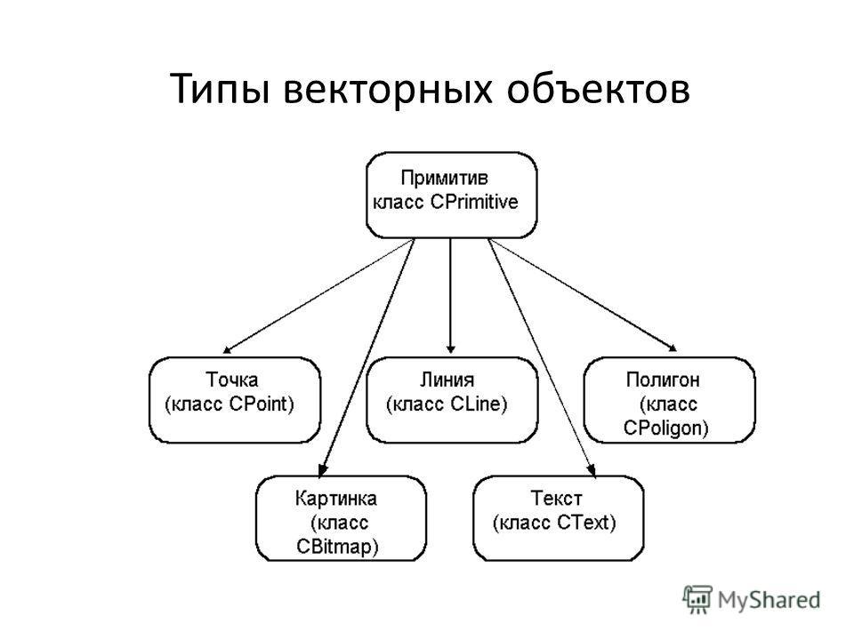 Типы векторных объектов