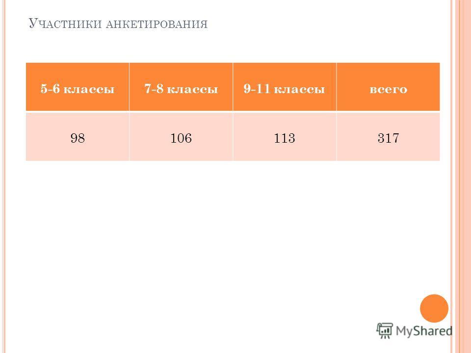 У ЧАСТНИКИ АНКЕТИРОВАНИЯ 5-6 классы7-8 классы9-11 классывсего 98106113317