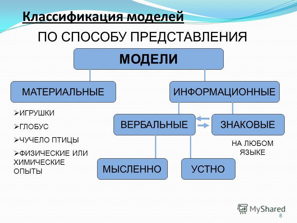 8 Классификация моделей ПО СПОСОБУ ПРЕДСТАВЛЕНИЯ МОДЕЛИ МАТЕРИАЛЬНЫЕИНФОРМАЦИОННЫЕ ВЕРБАЛЬНЫЕЗНАКОВЫЕ МЫСЛЕННОУСТНО НА ЛЮБОМ ЯЗЫКЕ ИГРУШКИ ГЛОБУС ЧУЧЕЛО ПТИЦЫ ФИЗИЧЕСКИЕ ИЛИ ХИМИЧЕСКИЕ ОПЫТЫ