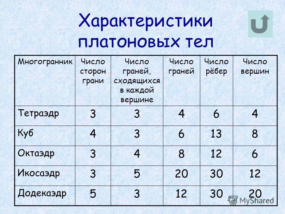 Характеристики платоновых тел МногогранникЧисло сторон грани Число граней, сходящихся в каждой вершине Число граней Число рёбер Число вершин Тетраэдр 33464 Куб 436138 Октаэдр 348126 Икосаэдр 35203012 Додекаэдр 53123020