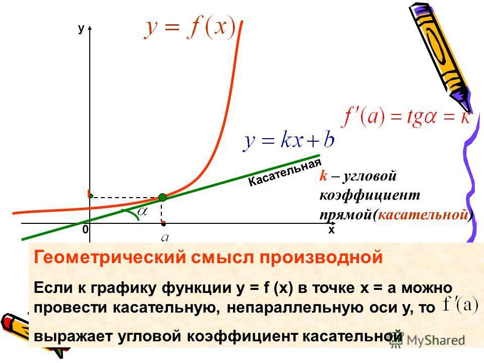 х y 0 k – угловой коэффициент прямой(касательной) Касательная Геометрический смысл производной Если к графику функции y = f (x) в точке х = а можно провести касательную, непараллельную оси у, то выражает угловой коэффициент касательной