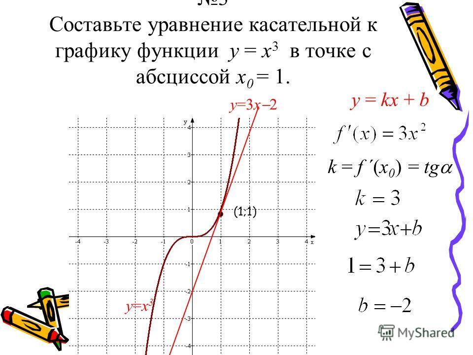 3 Составьте уравнение касательной к графику функции у = х 3 в точке с абсциссой х 0 = 1. у=х3у=х3 у=3х 2 у = kх + bу = kх + b k = f ´(x 0 ) = tg (1;1)