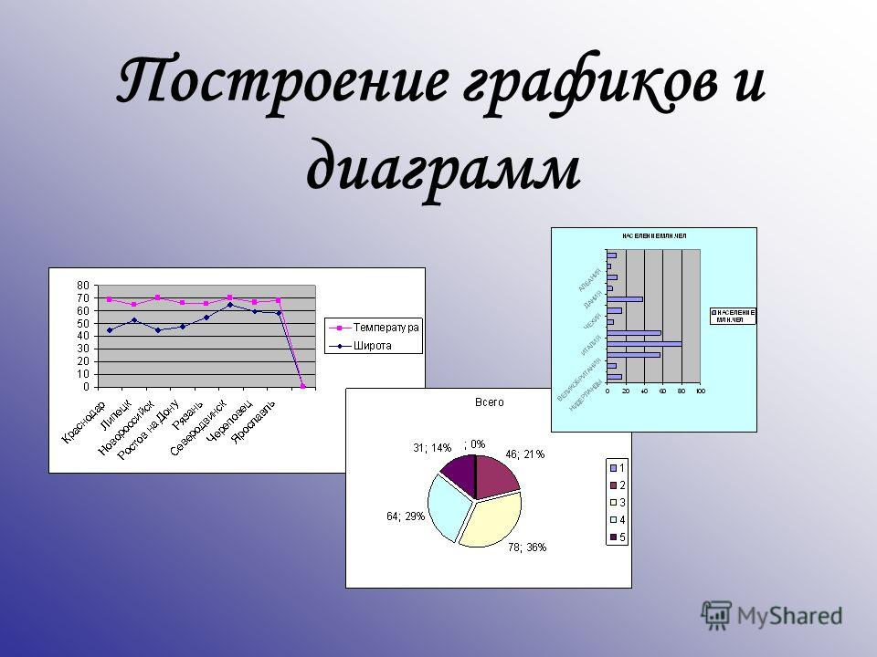 Построение графиков и диаграмм