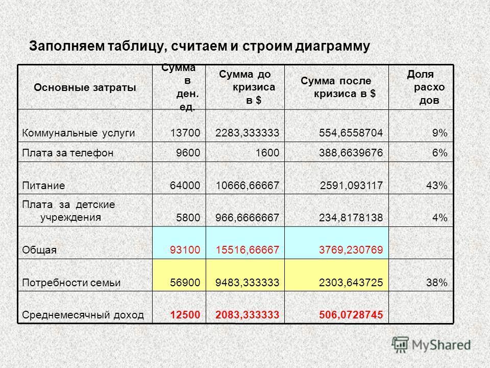 506,07287452083,33333312500Среднемесячный доход 38%2303,6437259483,33333356900Потребности семьи 3769,23076915516,6666793100Общая 4%234,8178138966,66666675800 Плата за детские учреждения 43%2591,09311710666,6666764000Питание 6%388,663967616009600Плата