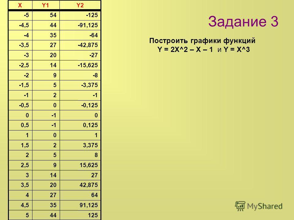 Задание 3 Построить графики функций Y = 2X^2 – X – 1 и Y = X^3 125445 91,125354,5 64274 42,875203,5 27143 15,62592,5 852 3,37521,5 101 0,1250,5 00 -0,1250-0,5 2 -3,3755-1,5 -89-2 -15,62514-2,5 -2720-3 -42,87527-3,5 -6435-4 -91,12544-4,5 -12554 -5 Y2Y