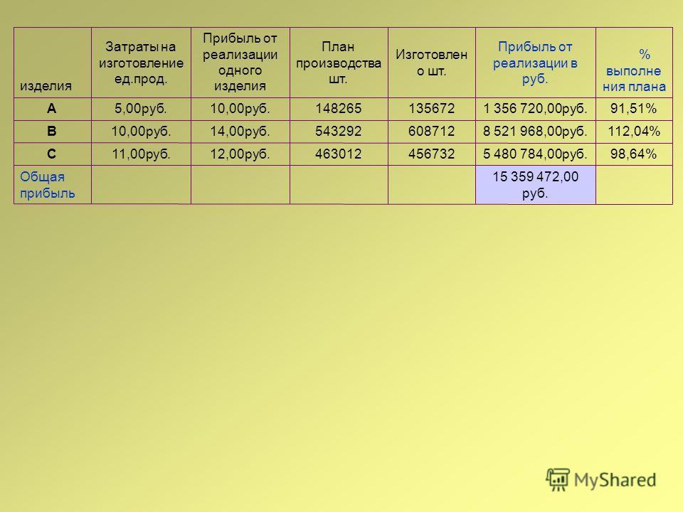 15 359 472,00 руб. Общая прибыль. 98,64%5 480 784,00руб.45673246301212,00руб.11,00руб.С 112,04%8 521 968,00руб.60871254329214,00руб.10,00руб.В 91,51%1 356 720,00руб.13567214826510,00руб.5,00руб.А % выполне ния плана Прибыль от реализации в руб. Изгот