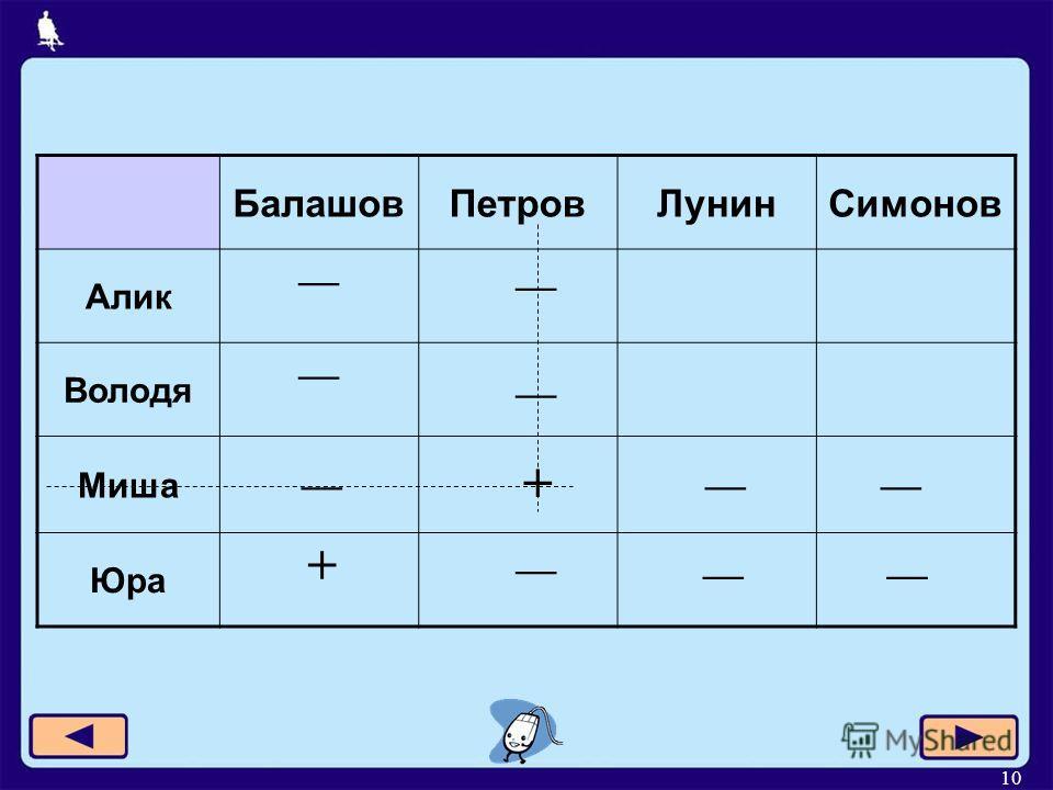 10 БалашовПетровЛунинСимонов Алик Володя Миша Юра + +