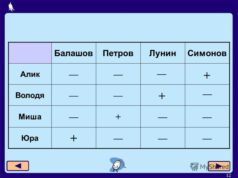 12 БалашовПетровЛунинСимонов Алик Володя Миша + Юра + + +