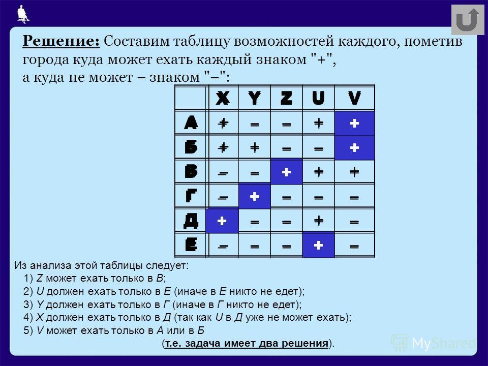 XYZUV A +––++ Б ++––+ В ––+++ Г –+––– Д +––+– Е –––+– Решение: Составим таблицу возможностей каждого, пометив города куда может ехать каждый знаком