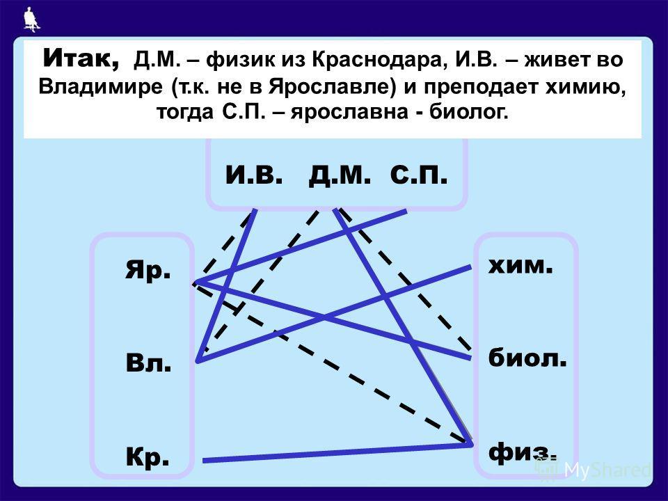 И.В. Д.М. С.П. Яр. Вл. Кр. хим. биол. физ. 1. И.В. работает не в Ярославле, а Д.М. - не во Владимире; 2.та, которая живет в Ярославле, преподает не физику; 3. работающая во Владимире – учитель химии; 4. Д.М. преподает не биологию. Вывод: Д.М. не биол