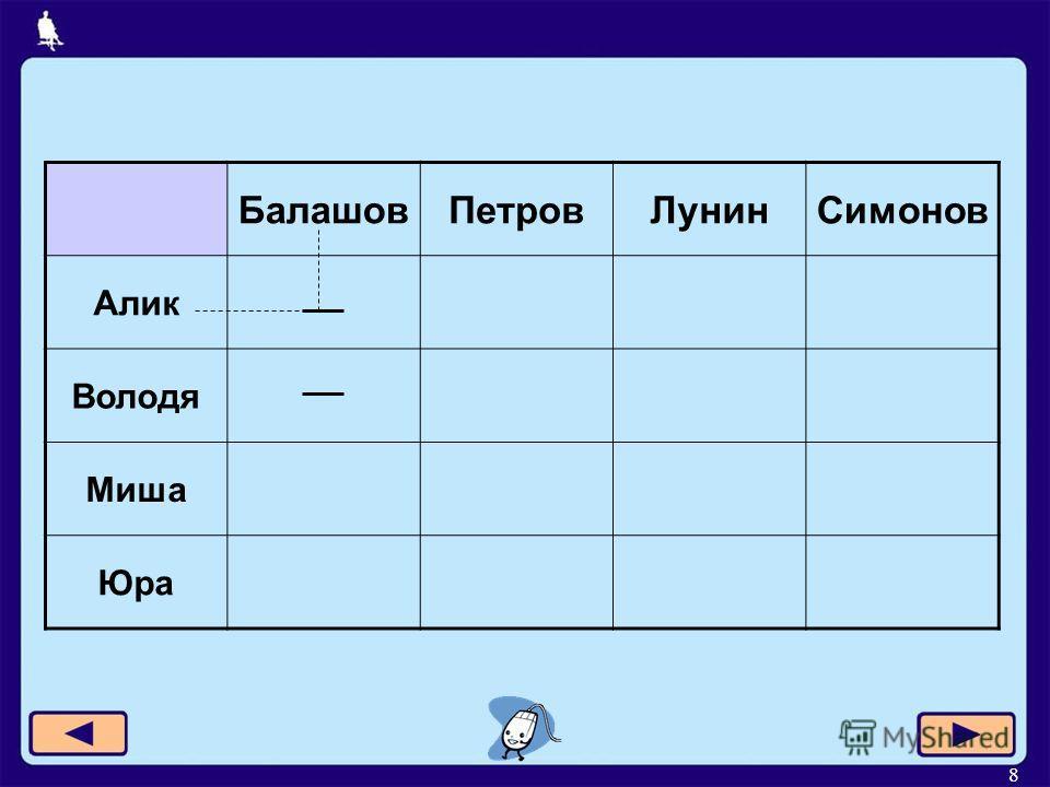 8 БалашовПетровЛунинСимонов Алик Володя Миша Юра