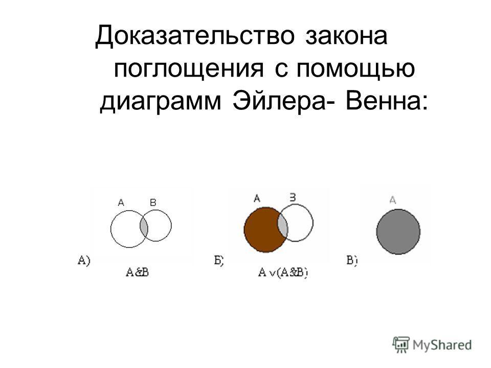 Доказательство закона поглощения с помощью диаграмм Эйлера- Венна: